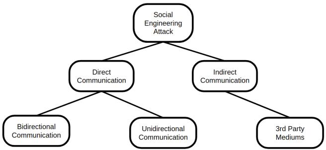 Figure 9: Attack classification