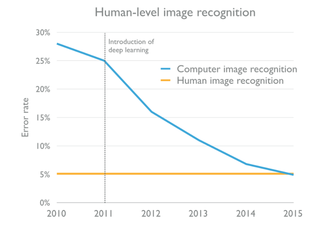 Computer image recognition has beaten human-level image recognition in 2015