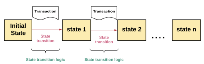 Figure 4: State transition