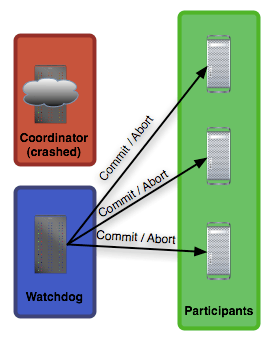 Figure 10: Two-phase commit, with coordinator failure, phase two