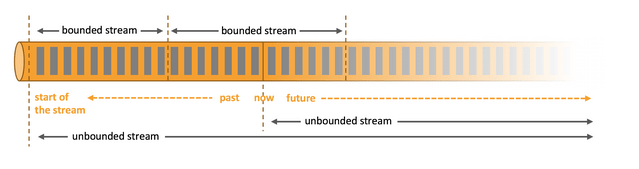Bounded and unbounded streams processable by Apache Flink.