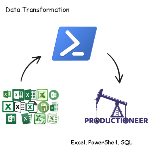 Processing Excel Data with Powershell - Mi4 Blog