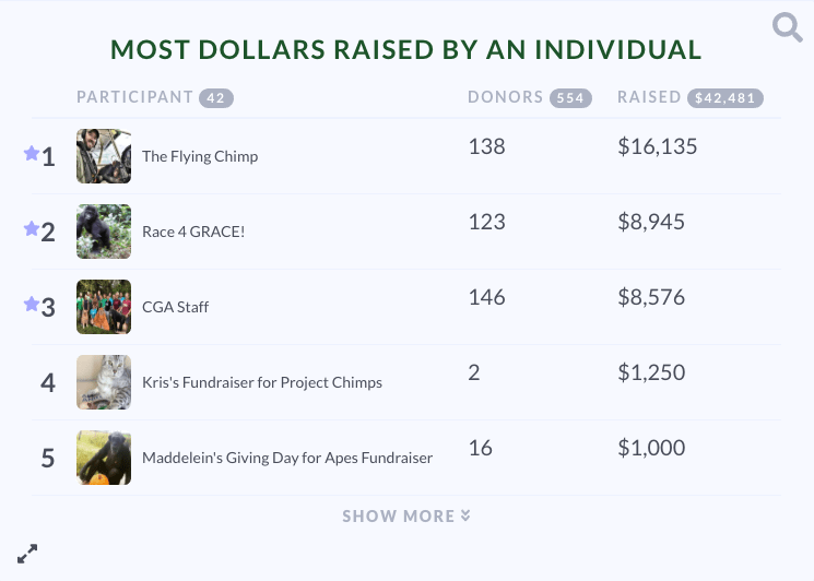 Giving Day for Apes P2P leaderboard