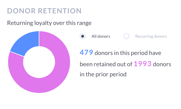 increase retention for year-end fundraising success