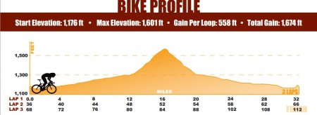 IMAZ bike elevation