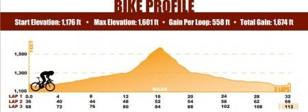 IMAZ bike elevation