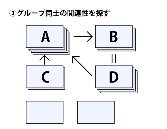 カード索引法③