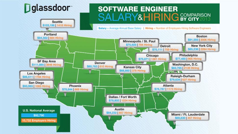Software Engineer Salary and Hiring. Source: Glassdoor