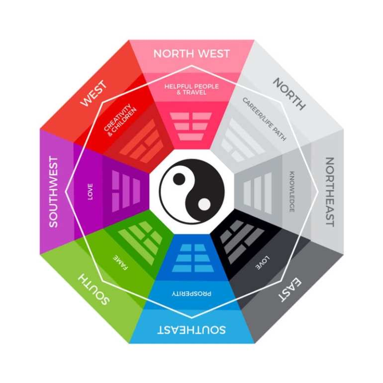 how to apply the feng shui bagua map for positive change and inner peace mindvalley blog. Black Bedroom Furniture Sets. Home Design Ideas