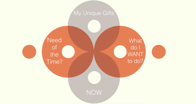 Unique gifts need of the time