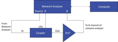 Automated Compression Measurements Using Network Analyzers