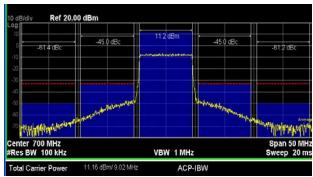 GVA-81+: LTE Performance vs Output Power