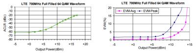 GVA-83+: LTE Performance vs Output Power