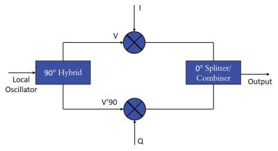 Frequently Asked Questions About QPSK Modulators & I&Q Modulators and Demodulators