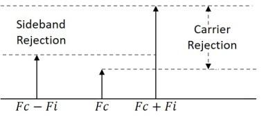 Terms and Definitions: I&Q and QPSK Modulators/ Demodulators