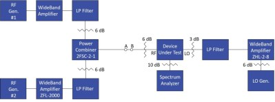 Improve Two-Tone, Third-Order Intermodulation Testing