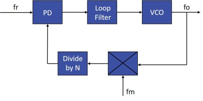 Phase Locked Loop Fundamentals