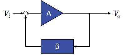 Understanding VCO Concepts