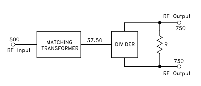 Diminutive Impedance-Matching Splitters