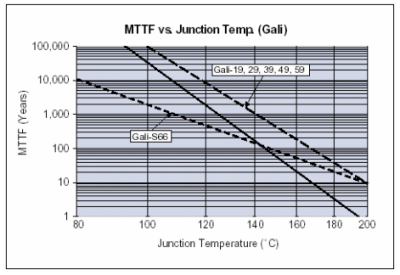Using the Catalog Specifications to Determine MMIC Reliability