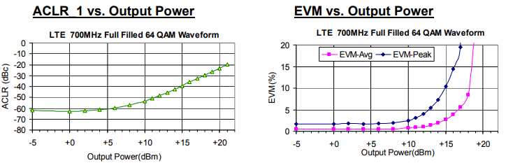 PMA-545G1+: LTE Performance vs. Output Power