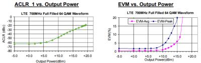 PSA-545+: LTE Performance vs. Output Power