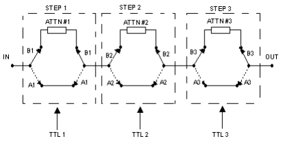 Digital Step Attenuators