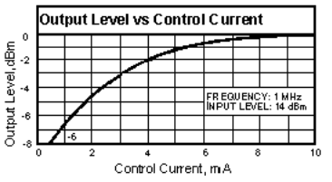 An Introduction to Limiters