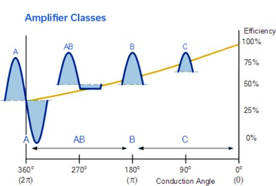 Go to School on RF Power Amplifier Classes