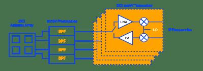 LTCC Meets 5G: Advanced Filter Designs Achieve True mmWave Performance