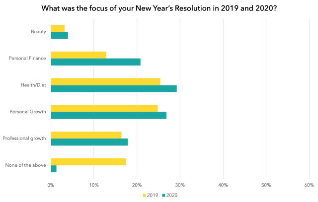 What was the focus of your New Year's Resolution in 2019 and 2020