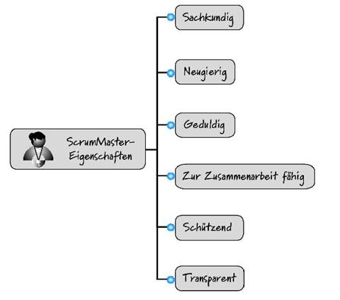 Eigenschaften des ScrumMasters