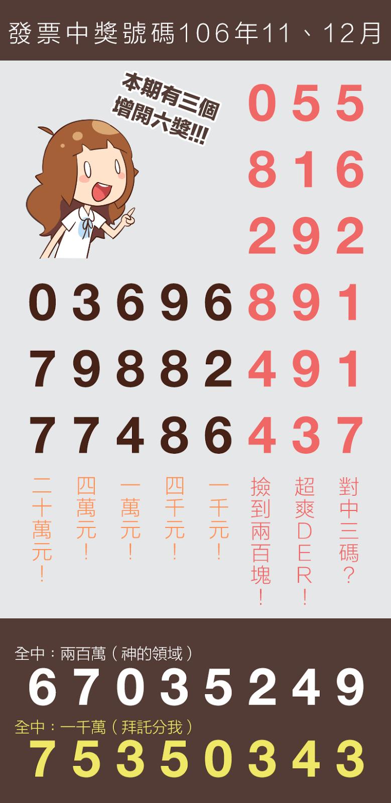 11、12月統一發票中獎號碼(106年)