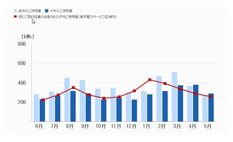 2015年5月分までの電気使用量グラフ。