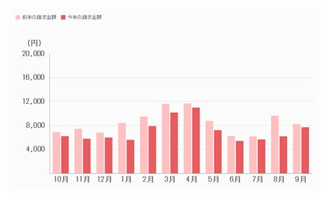 電気料金のグラフ。去年よりちっと少ないっすね。
