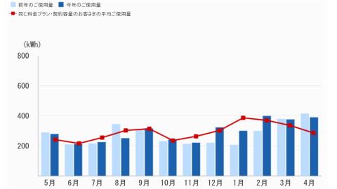 電気消費量の比較グラフ。