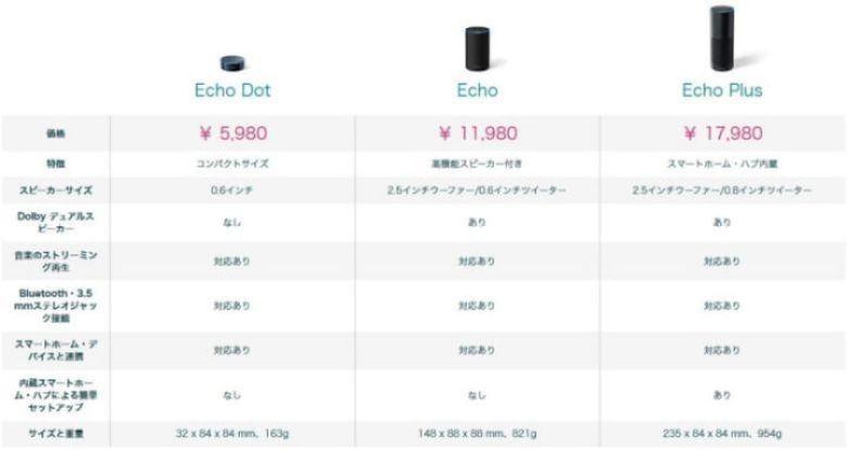 Amazon Echoの機種比較