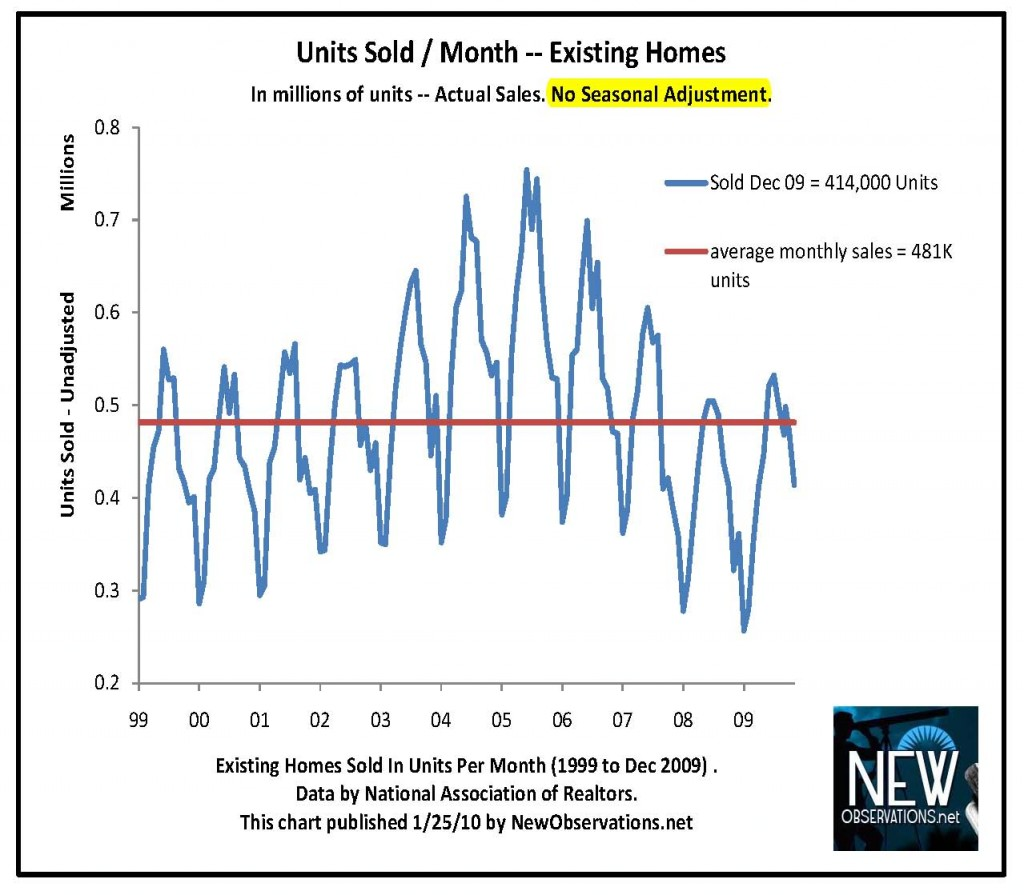 inventory & sales NAR 1999 to 12 2009 newobservations.net units sold