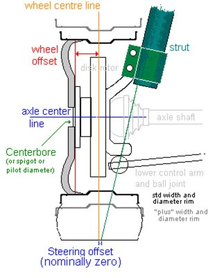 PSA: What is Wheel Offset? How does it affect my wheels?