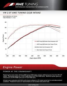 awe-tuning-cold-cone-box-intake-GTI-dyno