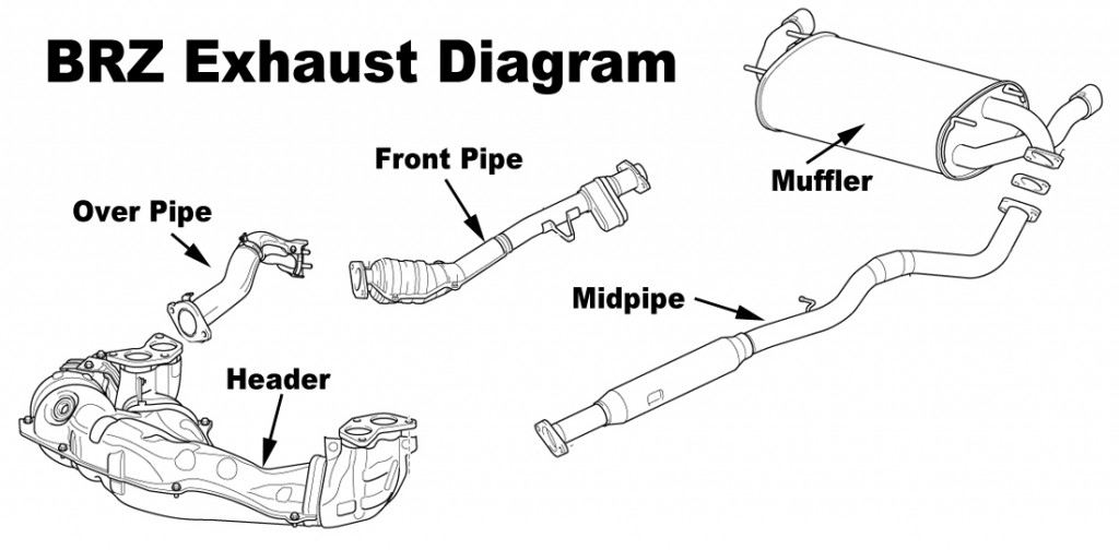 Whats in a name fr s brz exhaust system diagram explained for your convenience weve posted a copy of the fr sbrztoyota 86 exhaust system diagram below which shows the route your exhaust takes from the headers malvernweather