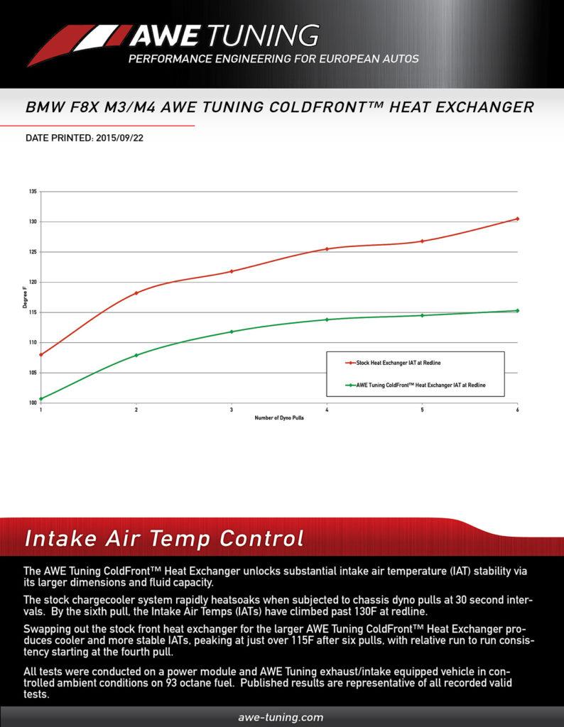 AWE Tuning BMW F80 F82 M3 M4 ColdFront Heat Exchanger Graphs (1)