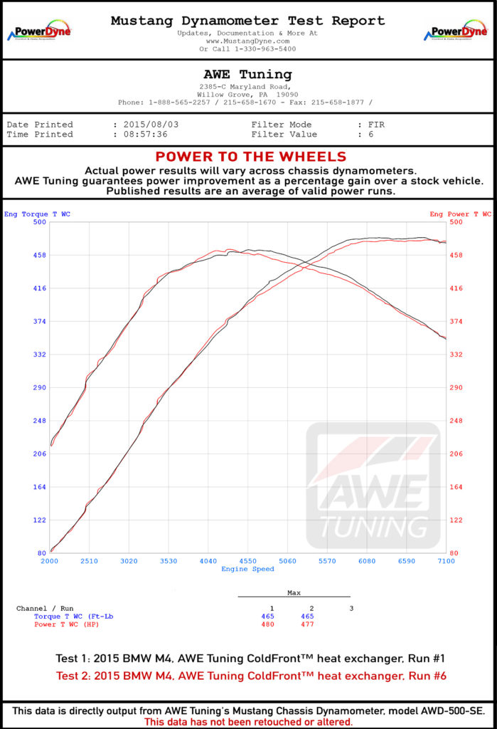 AWE Tuning BMW F80 F82 M3 M4 ColdFront Heat Exchanger Graphs (2)