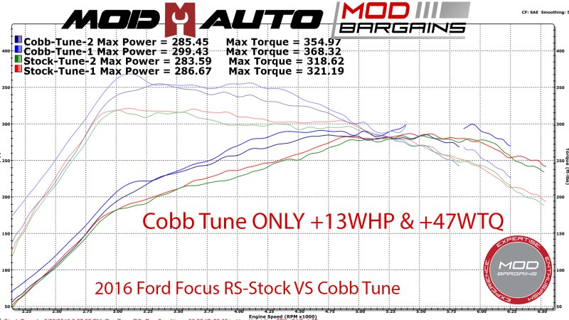 Ford Focus RS stock vs cobb tune dyno graph at Mod Auto
