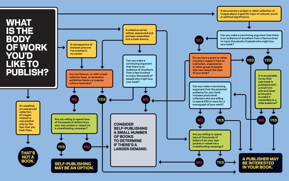 Publishing-Chart