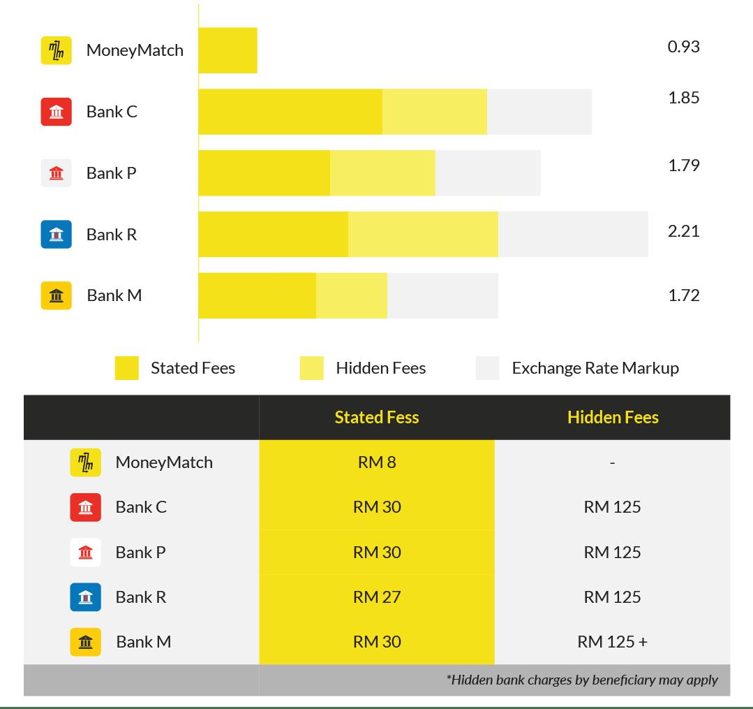 MM Comparison Rates