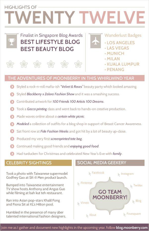 Singapore Best Lifestyle and Creative Design Blog