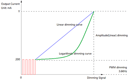 DALI Dimming Curve