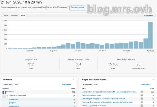 Statistiques du Blog de Mr.S au mois (20/04/2020)