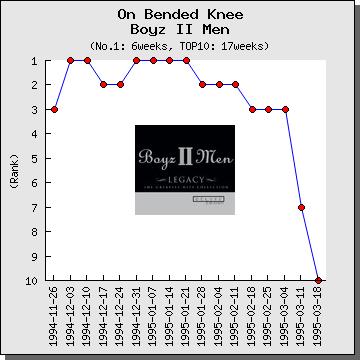 解説】On Bended Knee / Boyz II Men(ボーイズ・II・メン
